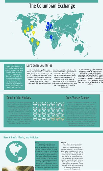 The Columbian Exchange - by Max Mellroth [Infographic]