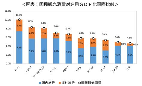 The ratio of travel consumption to GDP in Japan is just half of top Germany | Travel Voice